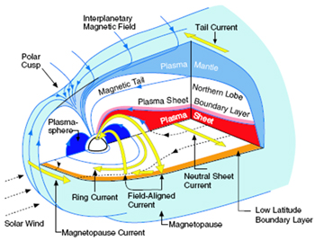 UCLA Experimental Space Physics - Angelopoulos Group